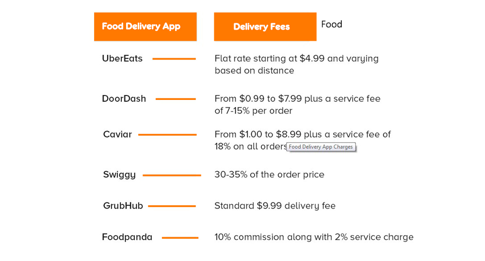 delivery charges for various deliveryapps