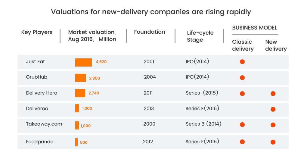 valuation for new delivery companies