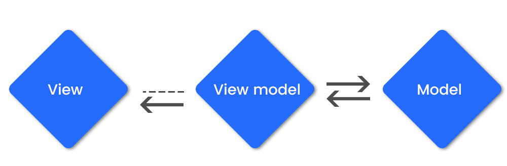 How to Implement MVVM Architecture for Android App